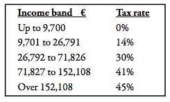 Tax rates 2015 income