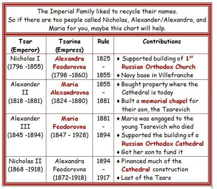 Russian Imperial Family Chart